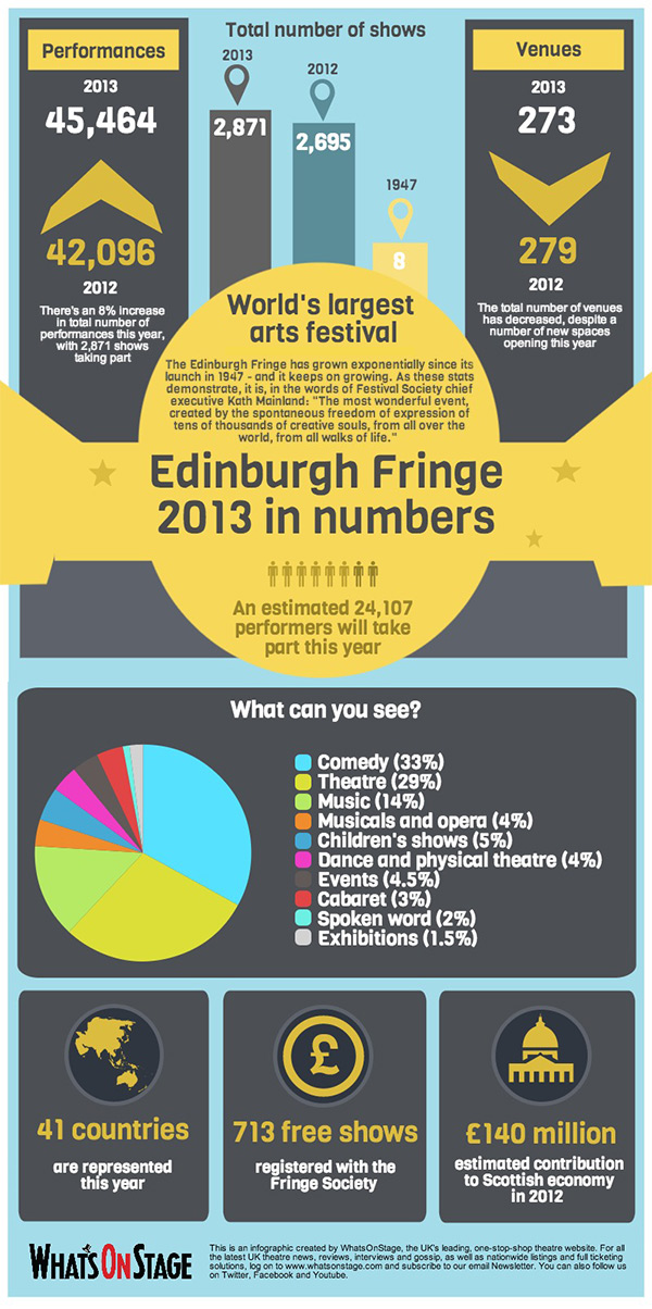 Edinburgh Fringe 2013 in numbers